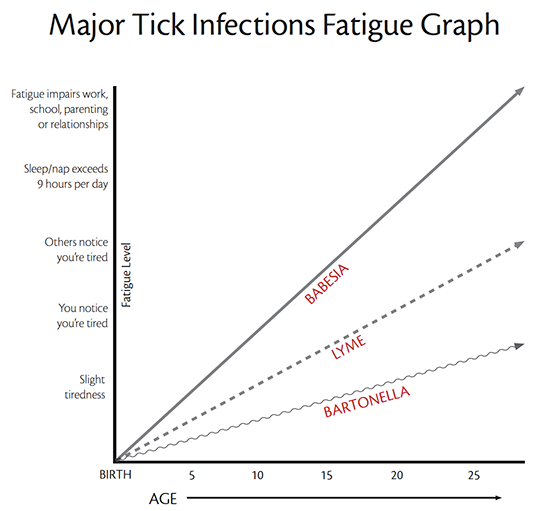 Major Tick Infections Fatigue Graph
